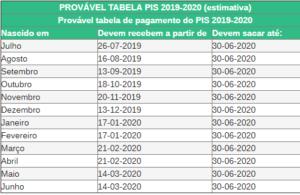 Tabela pis 2019 a 2020